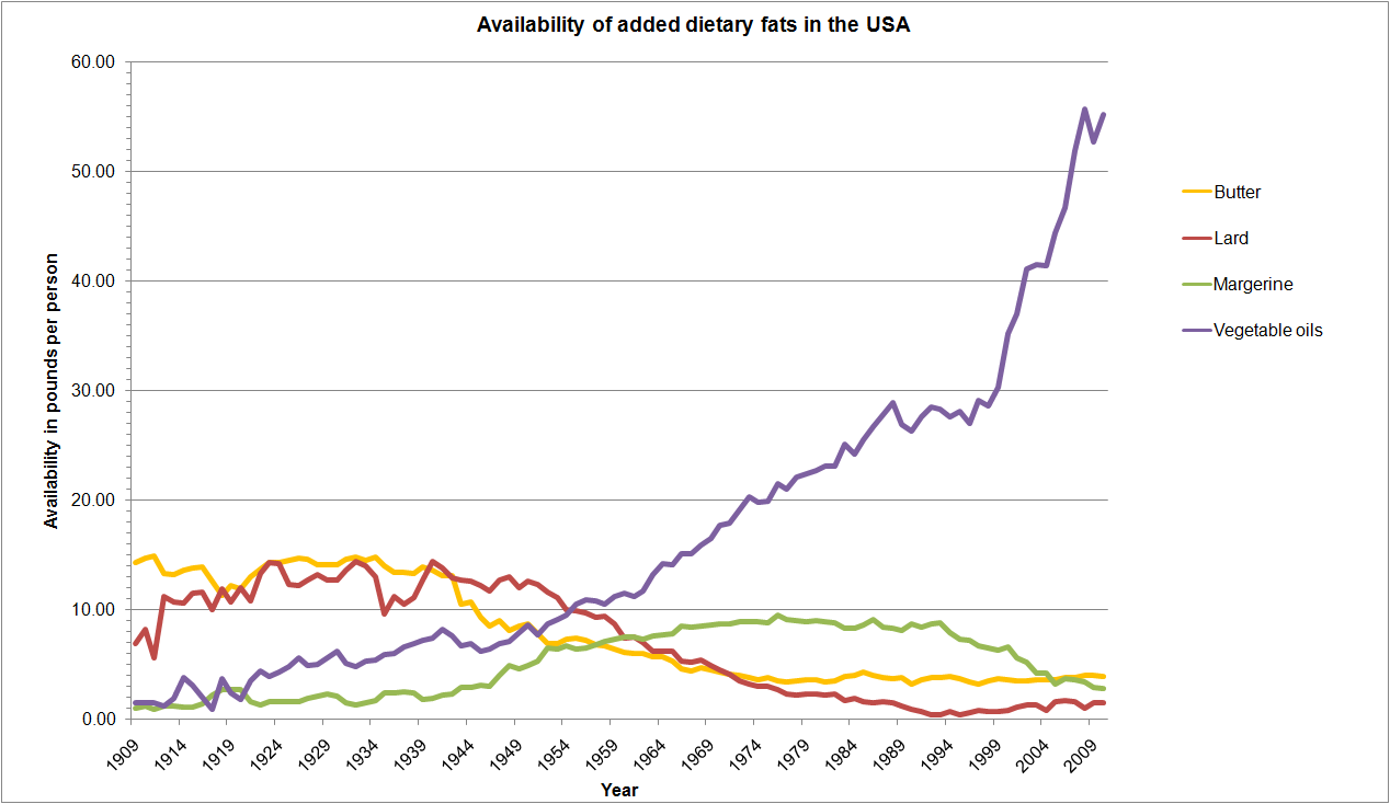 availability added fats What happens when you take public health advice to heart?