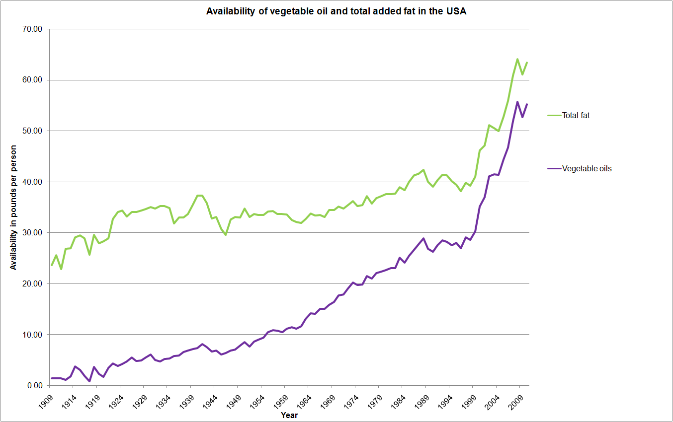 availability vegetable oil and total added fat What happens when you take public health advice to heart?